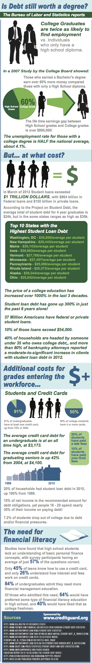 2013 student loan debt infographic