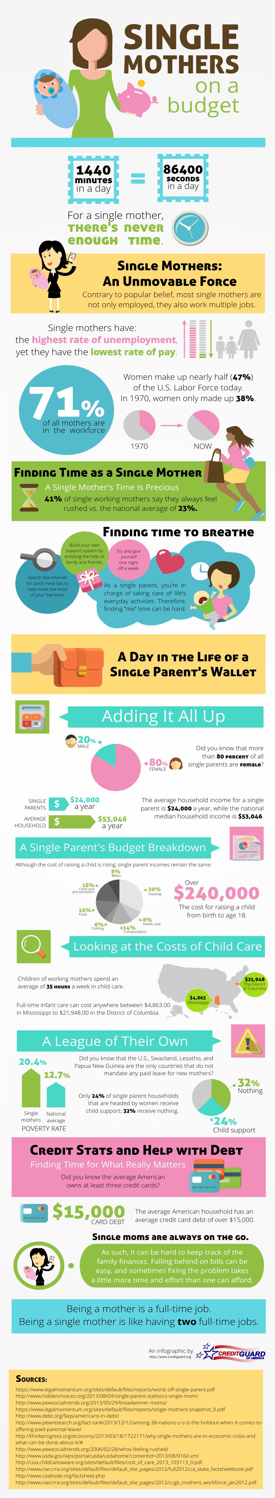 single mother spending statistics